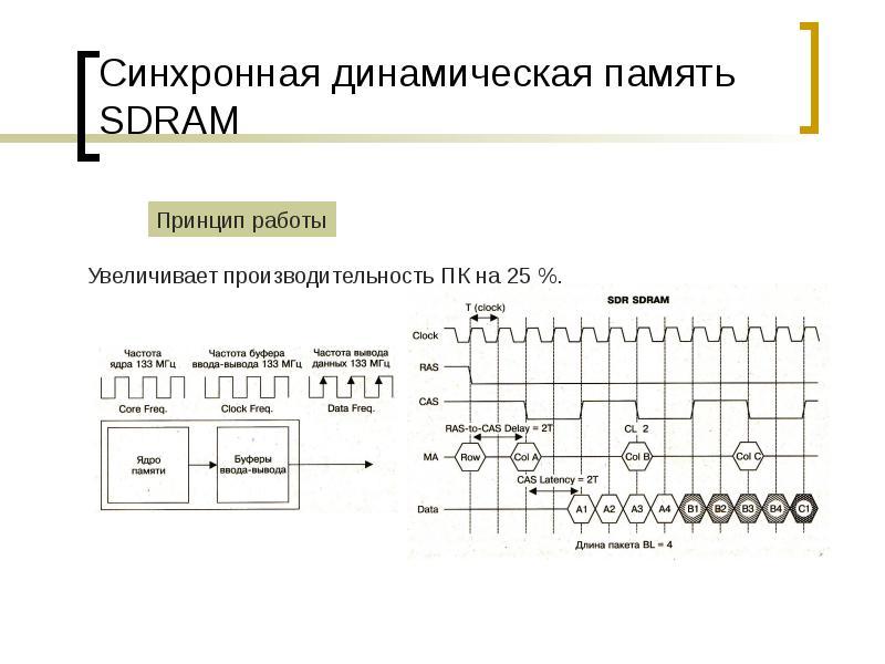 Синхронная динамическая память SDRAM