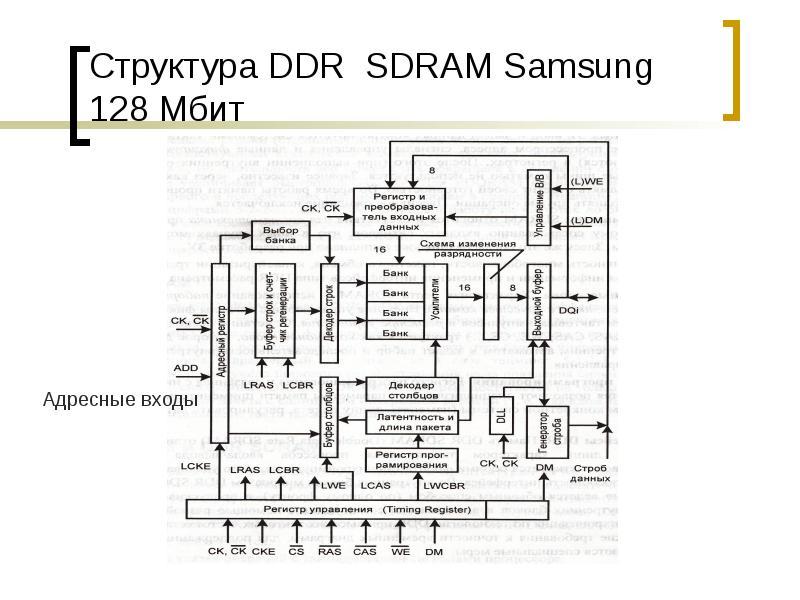Структура DDR SDRAM Samsung 128 Мбит