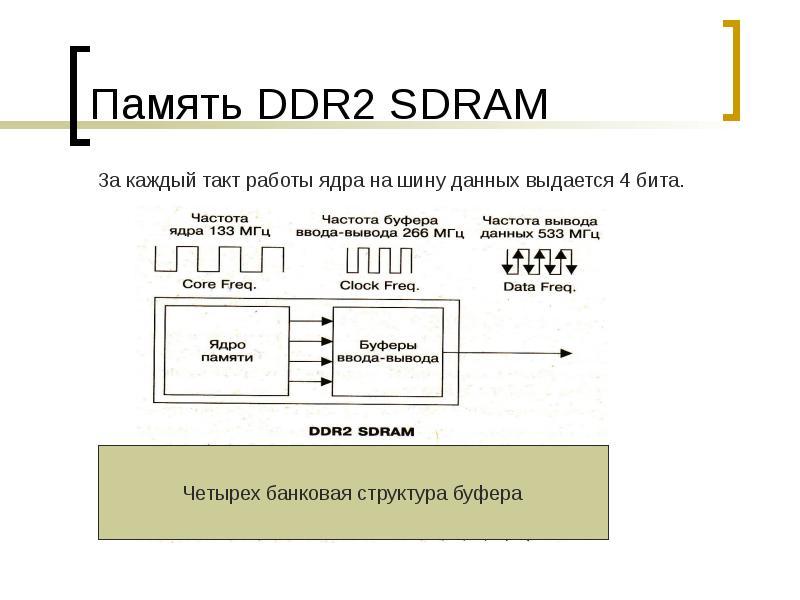 Память DDR2 SDRAM
