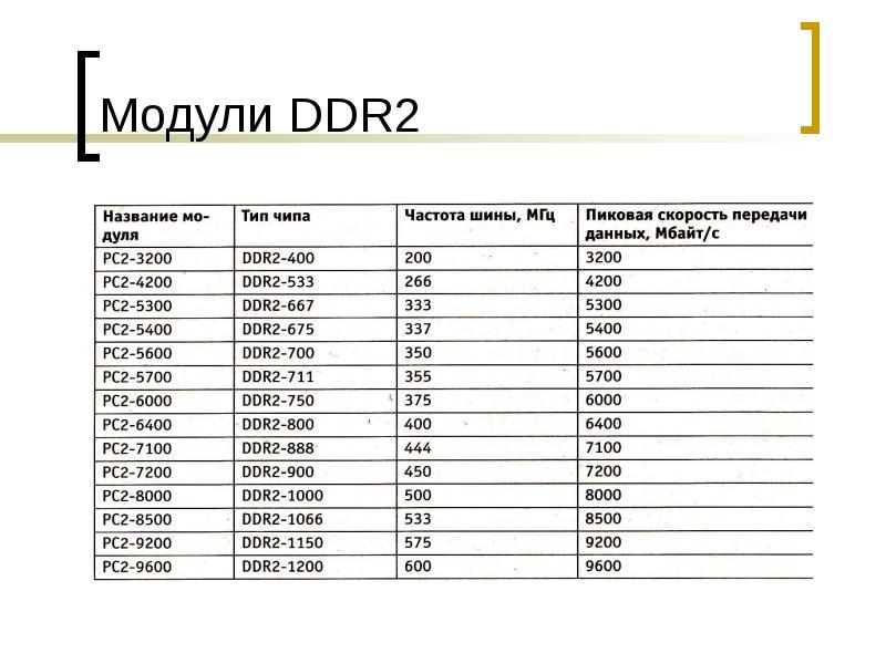 Модули DDR2