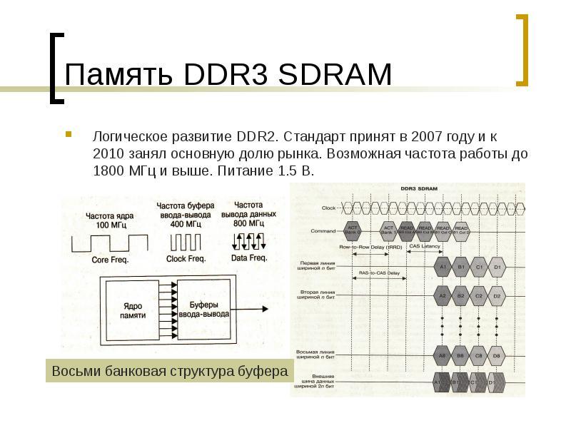 Память DDR3 SDRAM Логическое развитие DDR2. Стандарт принят в 2007 году и к 2010 занял основную долю