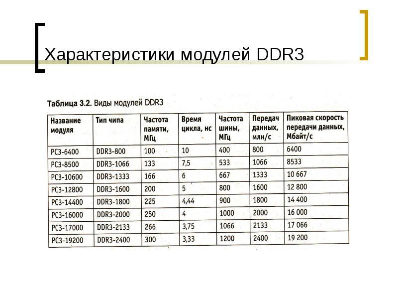 Характеристики модулей DDR3