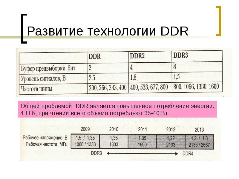 Развитие технологии DDR