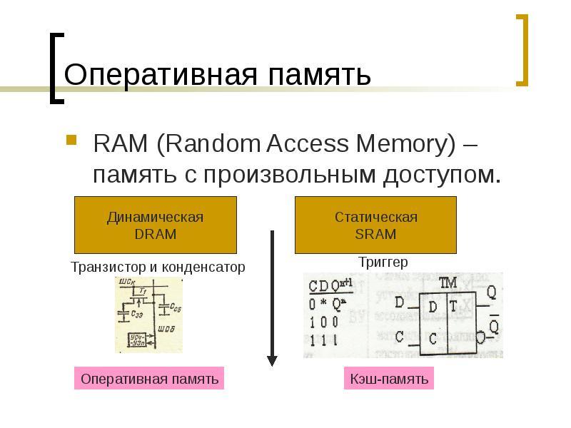 Оперативная память RAM (Random Access Memory) – память с произвольным доступом.