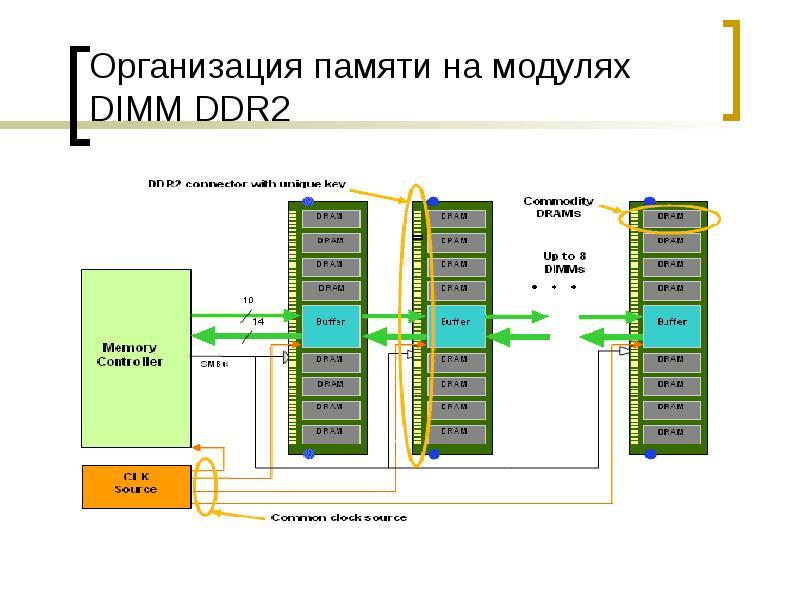 Организация памяти на модулях DIMM DDR2
