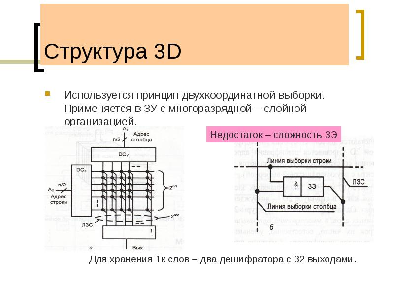 Структура 3D Используется принцип двухкоординатной выборки. Применяется в ЗУ с многоразрядной – слой