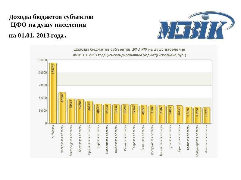 Доходы бюджетов субъектов ЦФО на душу населения на 01. 01. 2013 года.