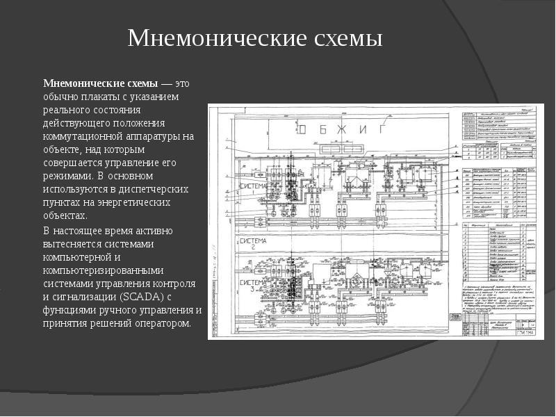 Мнемонические схемы Мнемонические схемы — это обычно плакаты с указанием реального состояния действу