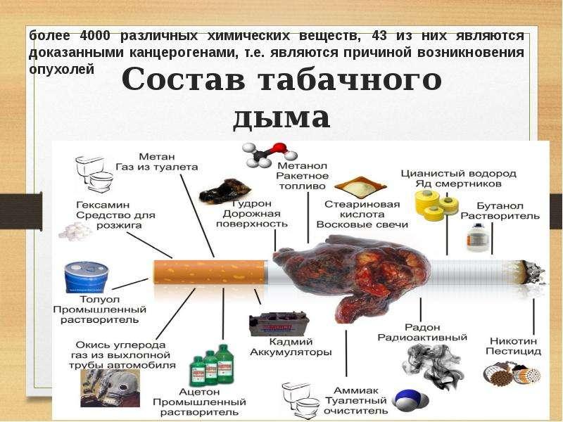 Состав табачного дыма более 4000 различных химических веществ, 43 из них являются доказанными канцер