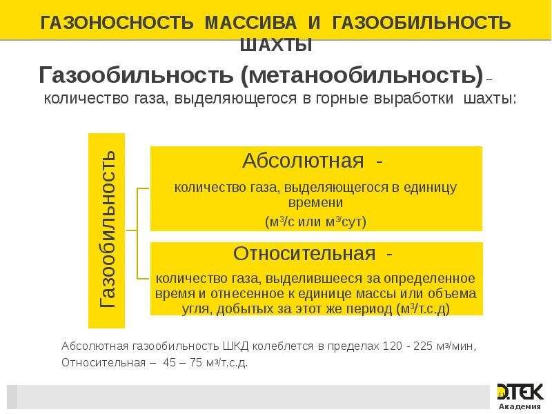 Газоносность массива и газообильность шахты Газообильность (метанообильность) – количество газа, выд