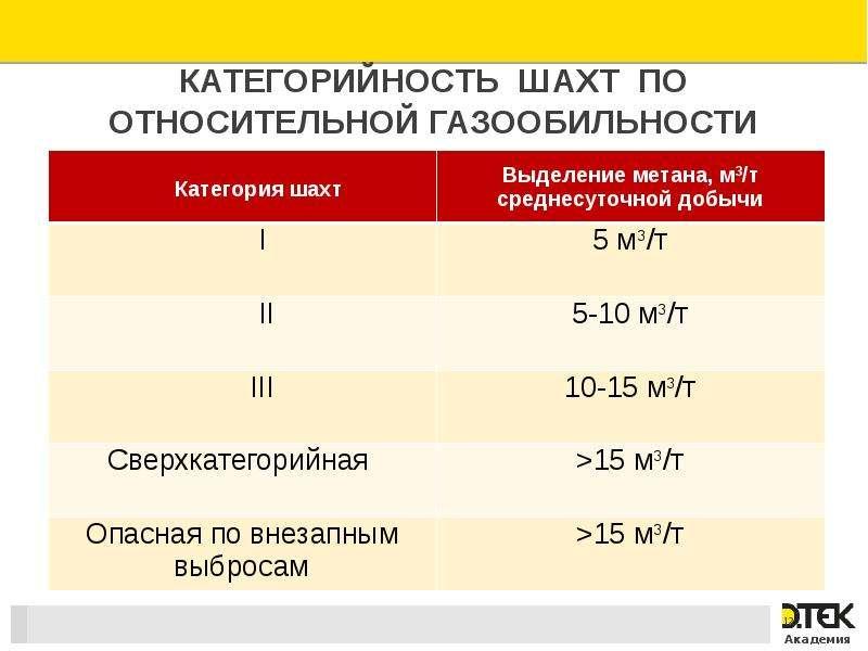 Категорийность шахт по относительной газообильности