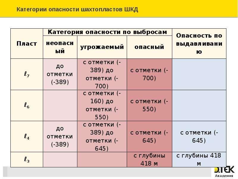 Безопасность работ на угольных пластах, склонных к газодинамическим явлениям, слайд 21
