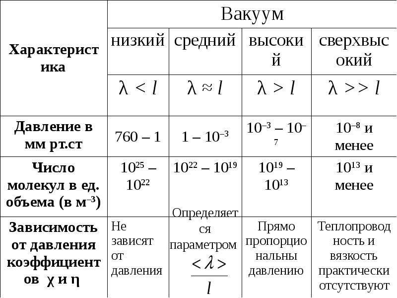 Формула Максвелла для относительных скоростей, слайд 104