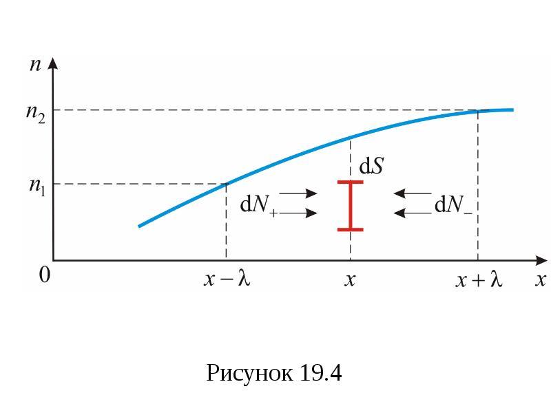 Формула Максвелла для относительных скоростей, слайд 65