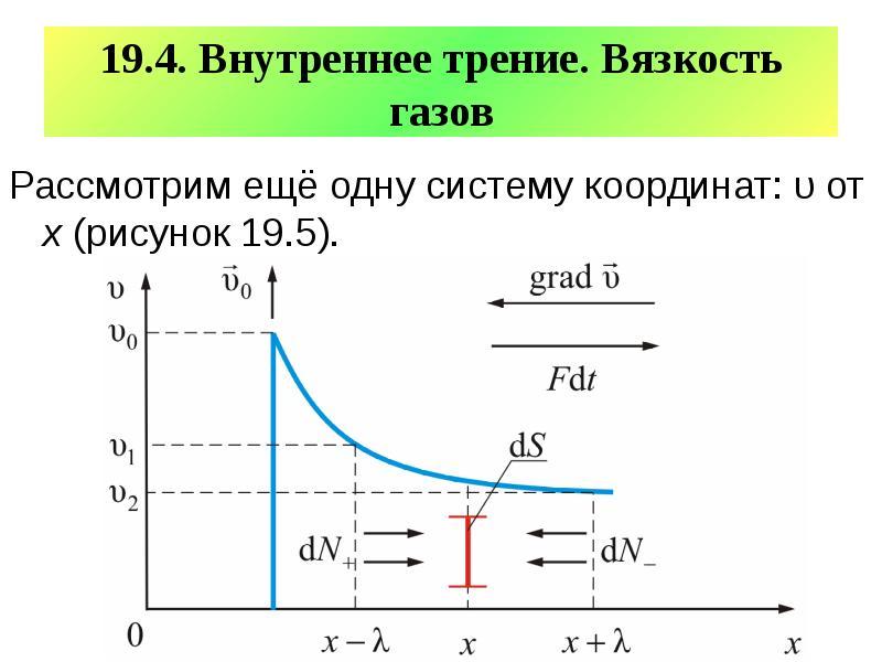 19. 4. Внутреннее трение. Вязкость газов Рассмотрим ещё одну систему координат: υ от х (рисунок 19.