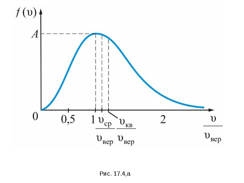 Формула Максвелла для относительных скоростей, слайд 9