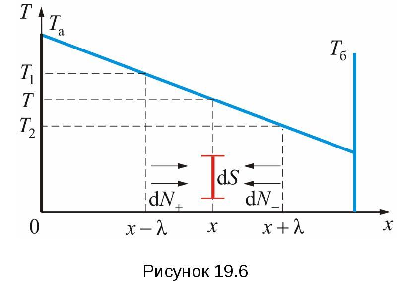 Формула Максвелла для относительных скоростей, слайд 82