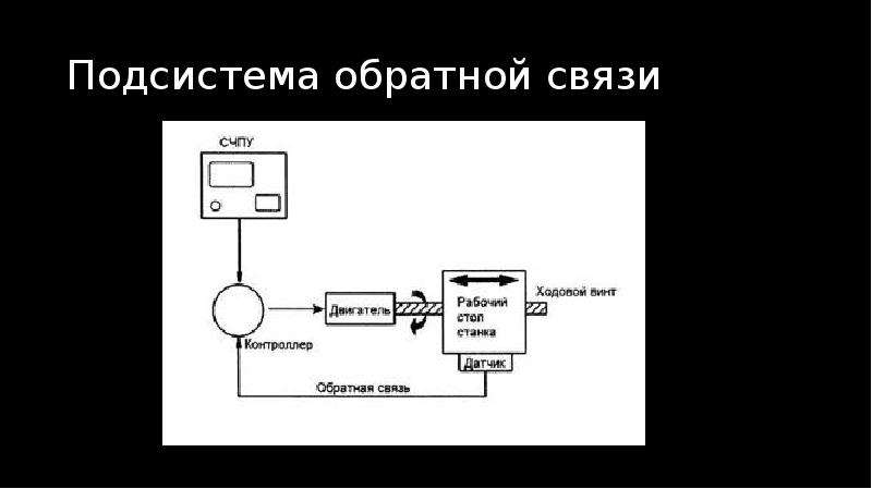 Подсистема обратной связи