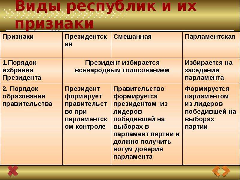 Презентация Государство, его признаки и формы