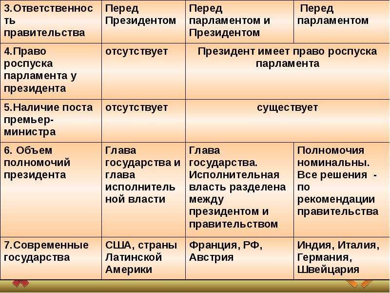 Государство, его признаки и формы, слайд 2