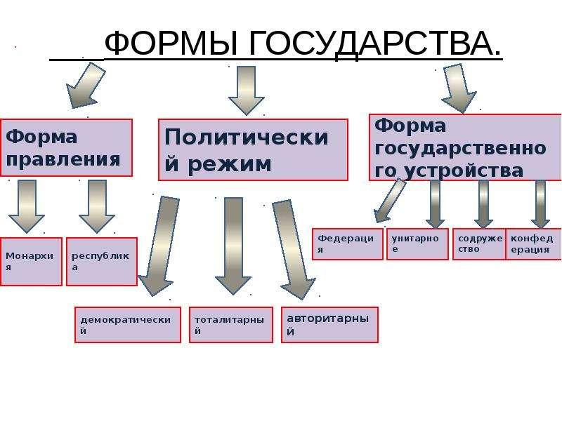 Государство, его признаки и формы, слайд 3
