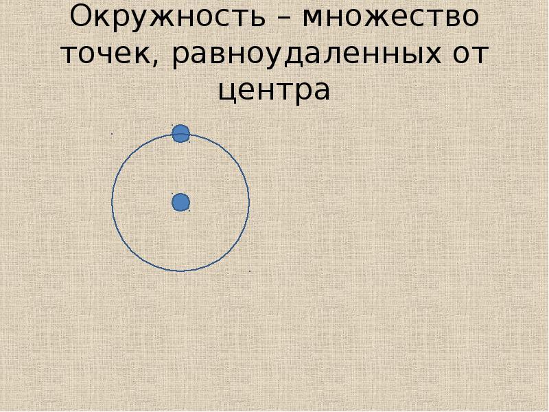 Окружность – множество точек, равноудаленных от центра
