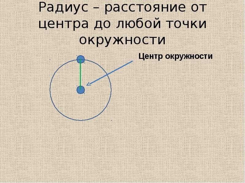 Радиус – расстояние от центра до любой точки окружности
