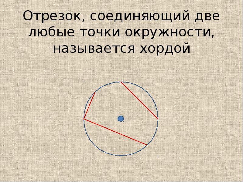 Отрезок, соединяющий две любые точки окружности, называется хордой