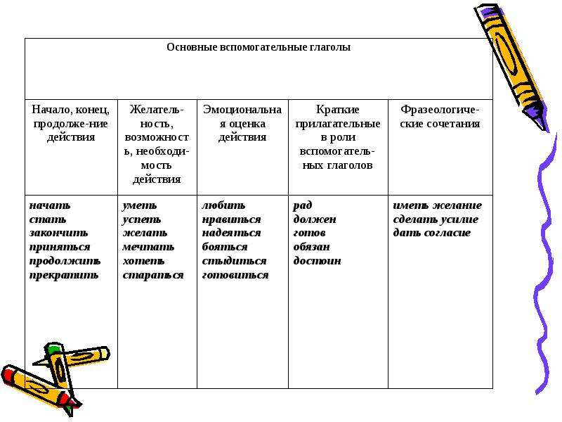 Глагол в словосочетании, предложении и тексте, слайд 9