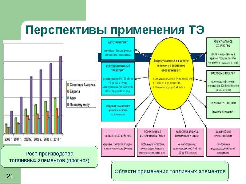 Топливный элемент: проблемы и перспективы, слайд 21