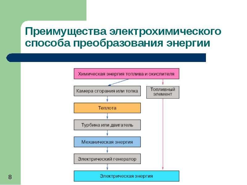 Топливный элемент: проблемы и перспективы, слайд 8