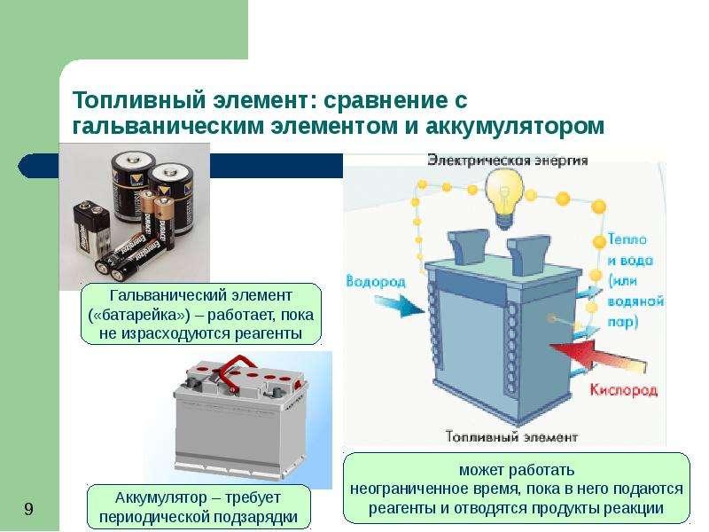 Топливный элемент: проблемы и перспективы, слайд 9