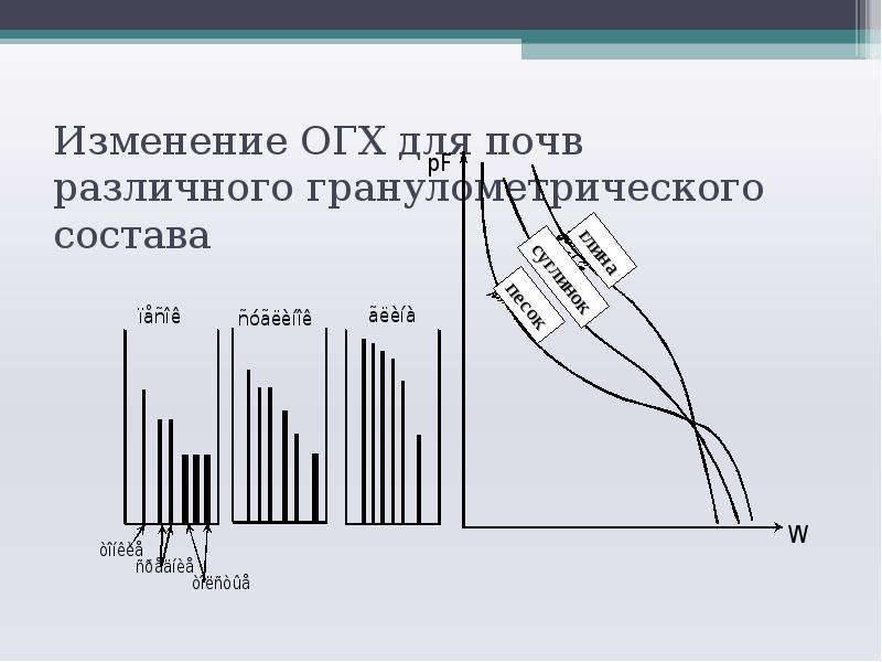 Изменение ОГХ для почв различного гранулометрического состава