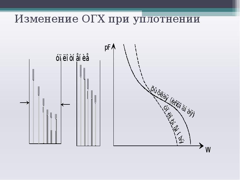 Изменение ОГХ при уплотнении