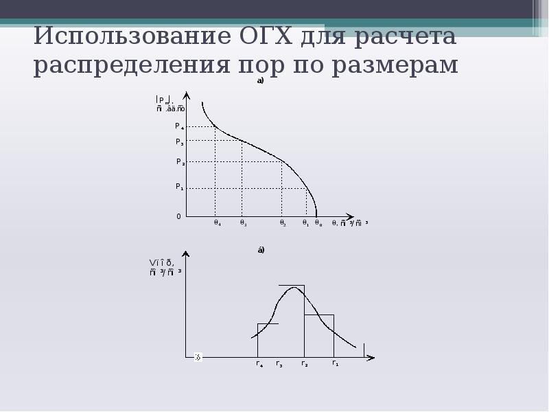 Использование ОГХ для расчета распределения пор по размерам