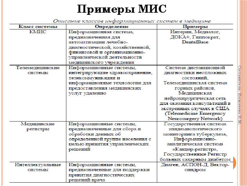 Модели данных. Примеры МИС. Стандарты. Шкалы измерения параметров. Этапы проектирования БД, слайд 2