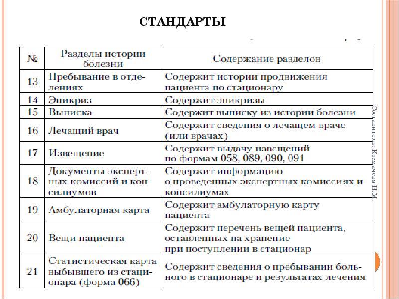 Модели данных. Примеры МИС. Стандарты. Шкалы измерения параметров. Этапы проектирования БД, слайд 15