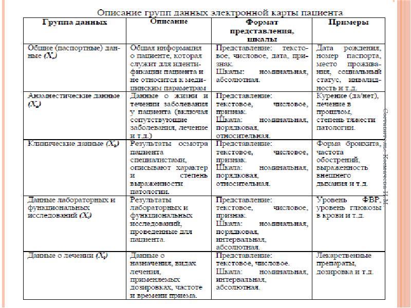 Модели данных. Примеры МИС. Стандарты. Шкалы измерения параметров. Этапы проектирования БД, слайд 16