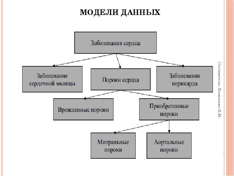 Модели данных