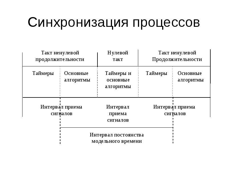 Синхронизация процессов