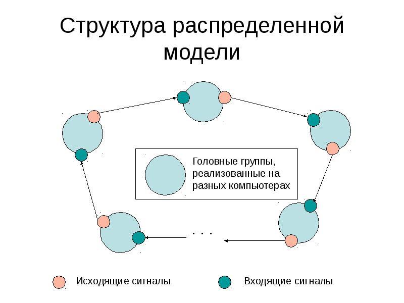 Структура распределенной модели