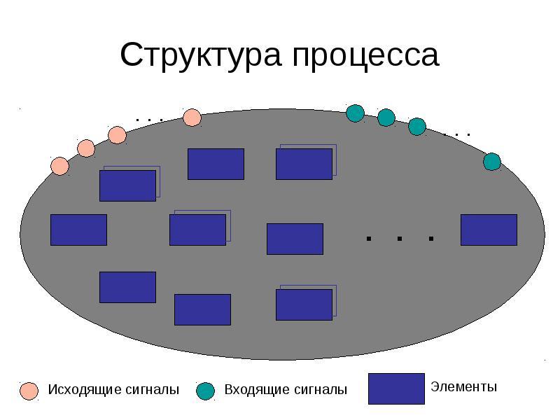 Структура процесса
