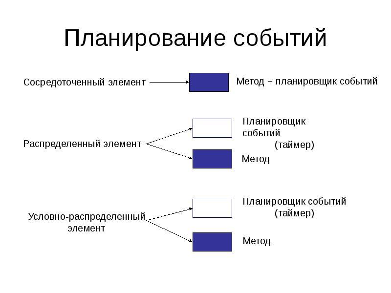 Планирование событий