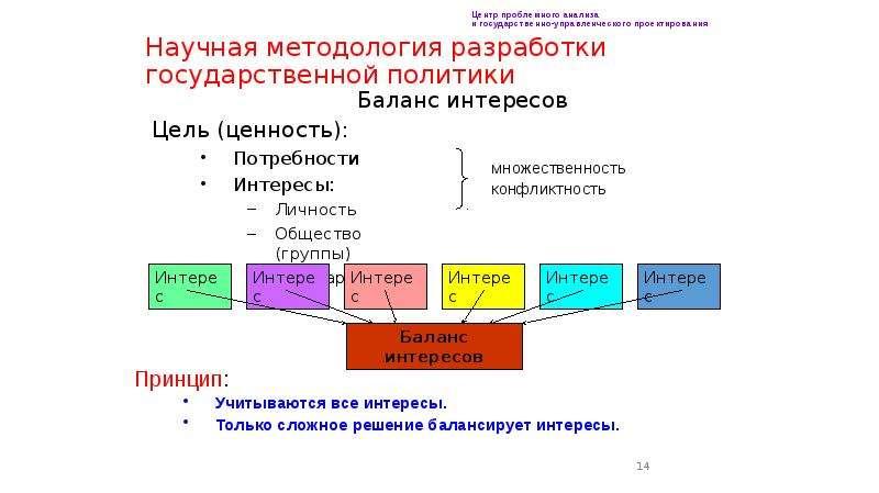 Научная методология разработки государственной политики Баланс интересов Цель (ценность): Потребност