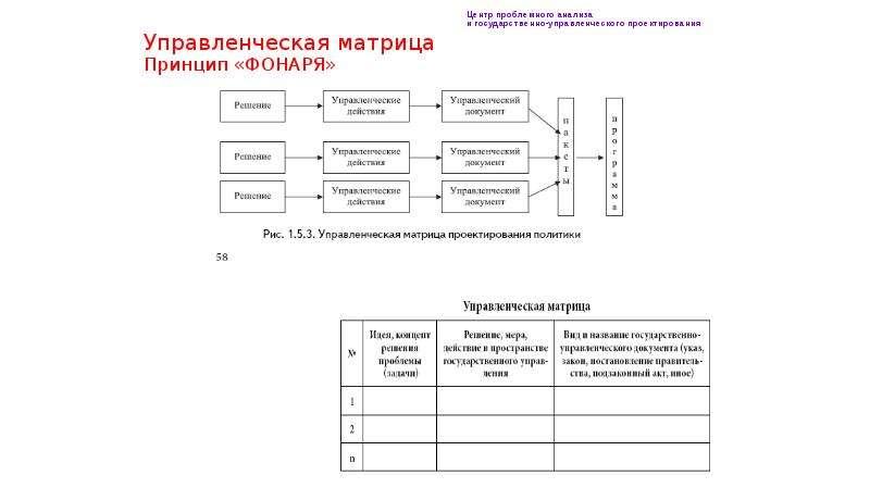 Управленческая матрица Принцип «ФОНАРЯ»