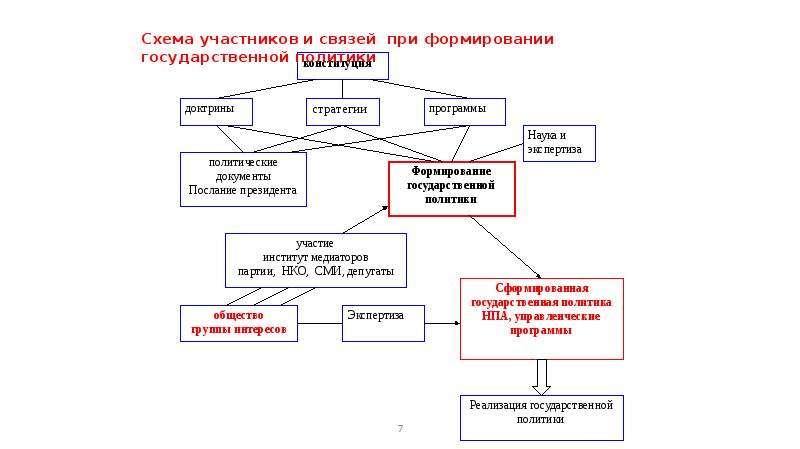 Государственная политика. Сущность, разработка и реализация, слайд 7