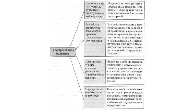 Государственная политика. Сущность, разработка и реализация, слайд 9