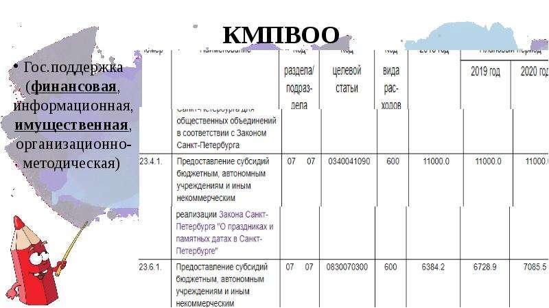 КМПВОО Гос. поддержка (финансовая, информационная, имущественная, организационно-методическая)