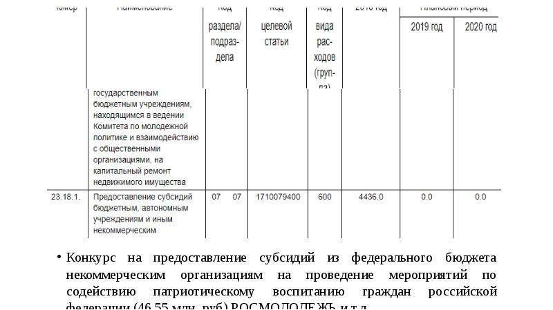 Конкурс на предоставление субсидий из федерального бюджета некоммерческим организациям на проведение