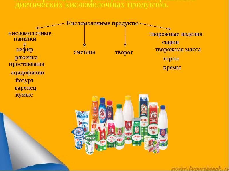 Кисломолочные Продукты Список Для Диеты